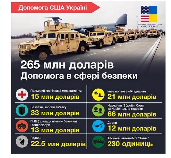 США уже направили Украине $265 млн военной помощи (инфографика)