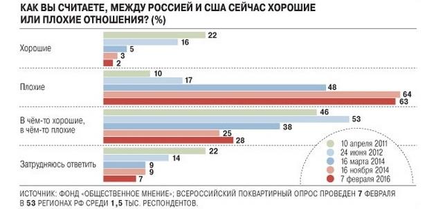 Пропутинское большинство в РФ начинает расслаиваться - опрос