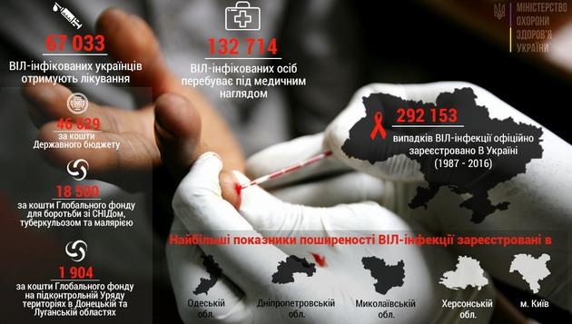 Минздрав показал инфографику о СПИДе в Украине