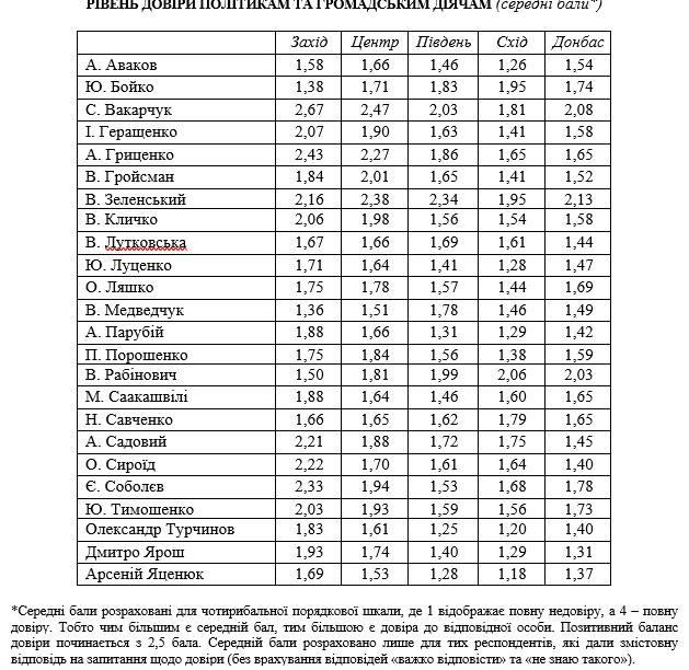 Опрос: обнародованы имена политиков, которым не доверяют украинцы