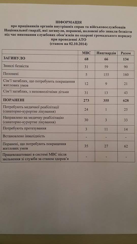 В АТО погибли 134 бойца Нацгвардии и подразделений МВД - Аваков