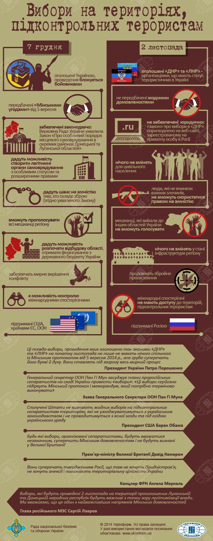В чем отличие псевдовыборов ДНР от выборов 7 декабря: инфографика