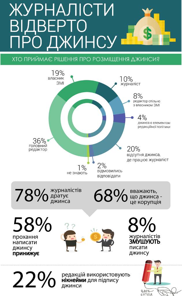 Опрос ИМИ: Джинса в СМИ раздражает 78% журналистов