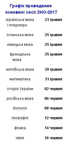 Пробное внешнее тестирование пройдет в Украине 1 и 8 апреля 2017
