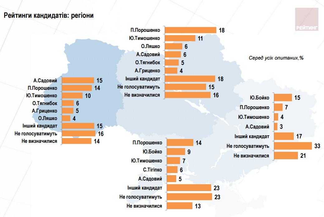 Рейтинг Порошенко за полгода снизился на треть - опрос