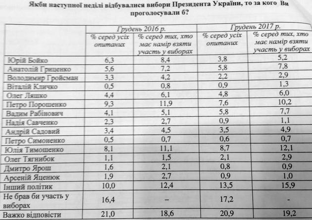 Тимошенко впереди Порошенко: президентский опрос на конец 2017-го
