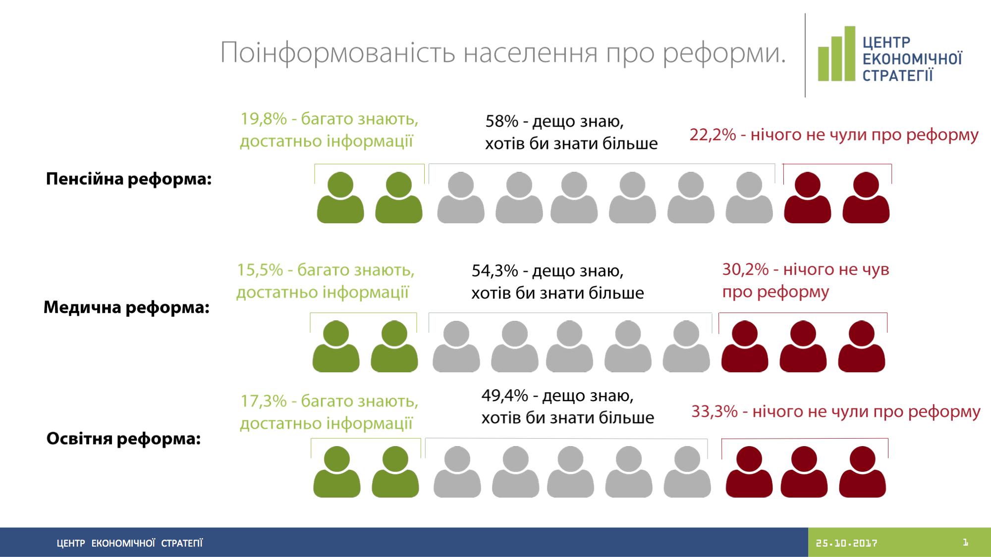 Информированность населения о реформах