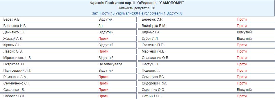 Депутата Самопомощи исключили из фракции из-за закона о Донбассе