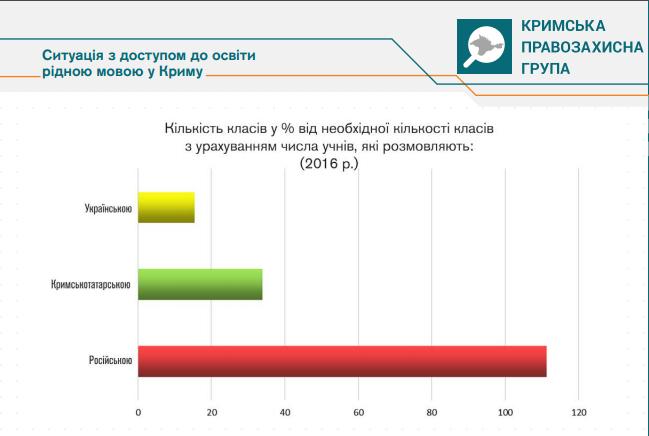 Стало известно количество классов сукраинским языком обучения воккупированном Крыму
