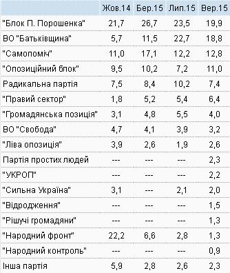 Опрос: БПП и Батькивщина лидируют на выборах в Верховную Раду