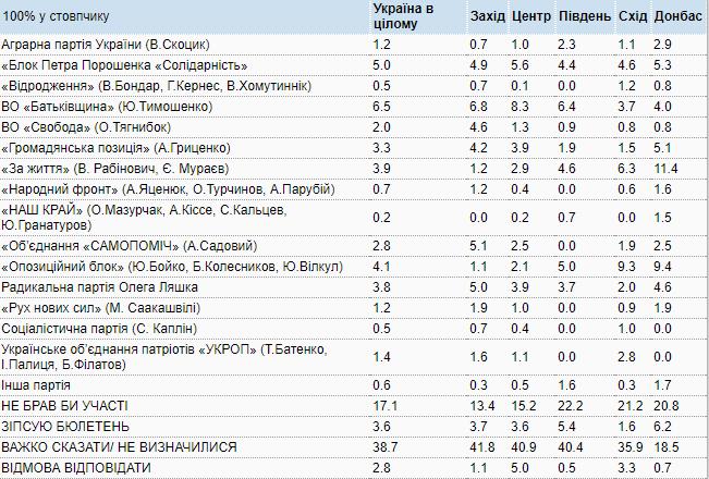 В Раду в случае выборов прошли бы восемь партий - опрос КМИС