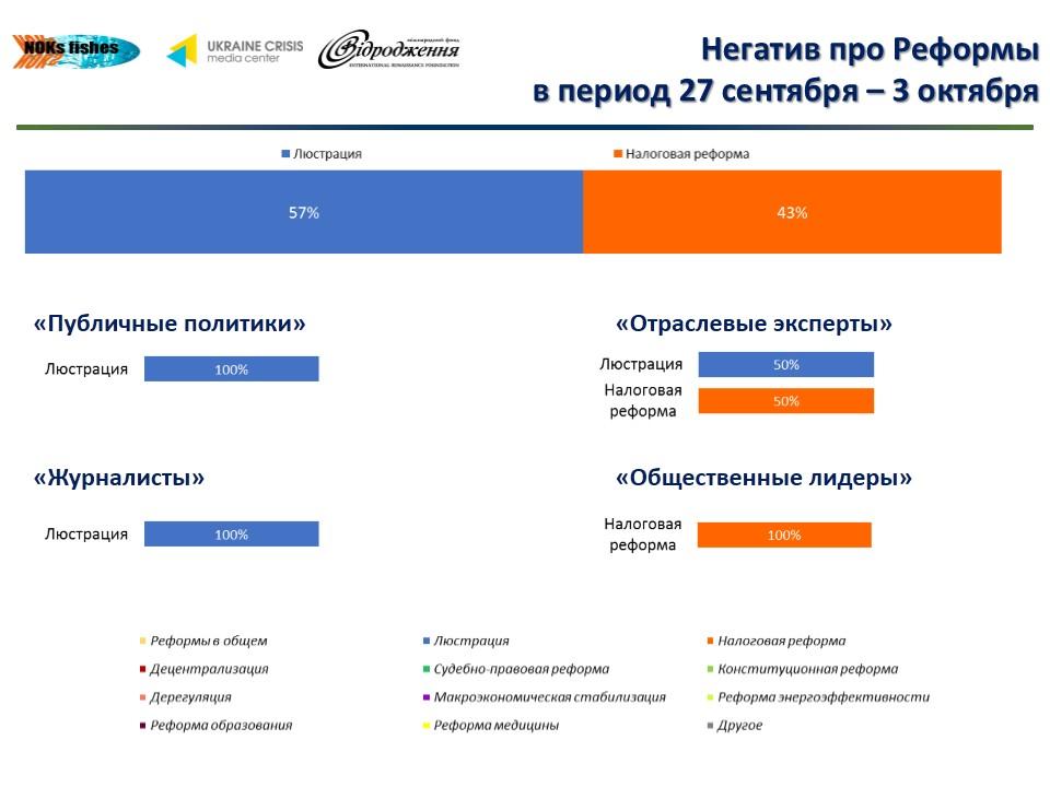 В украинском Facebook обсуждают люстрацию и реформы: инфографика