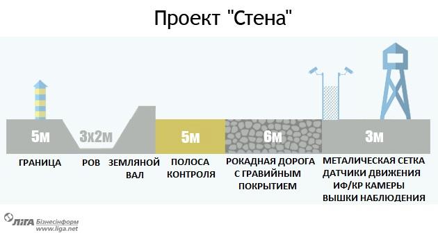 Стена Яценюка. Где она, сколько будет стоить и когда будет готова