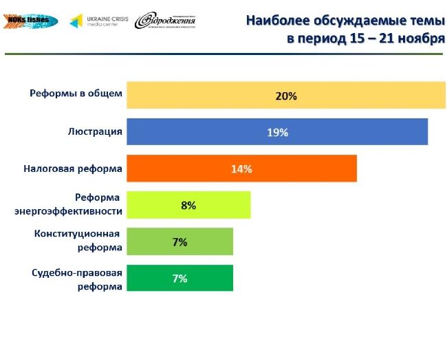 8803dbf11f7c7b2efc7af8e7facce285 Лидеры мнений украинского Facebook: что обсуждается больше всего
