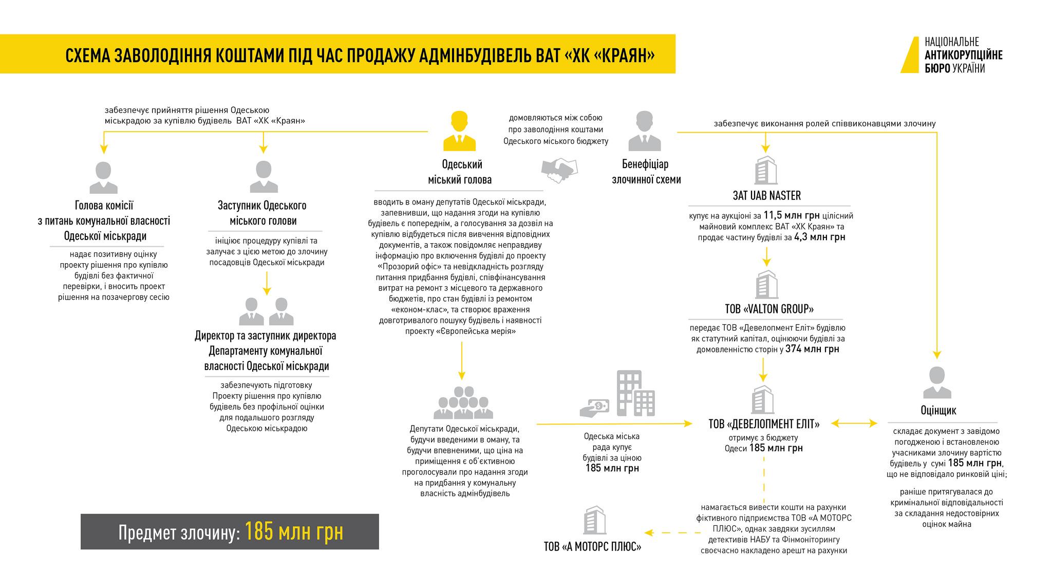 Дело Труханова: НАБУ показало схему расхищения средств в Одессе
