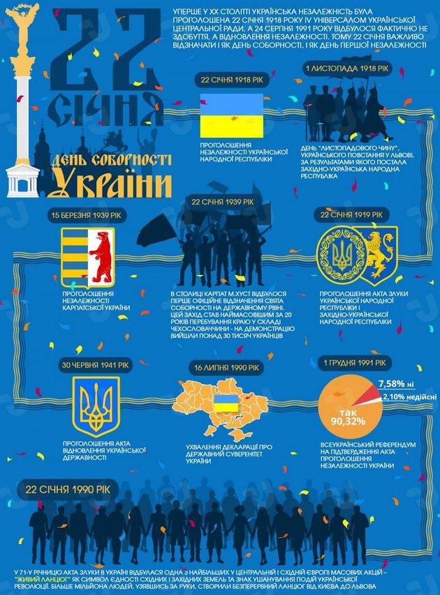Что нужно знать о празднике Дня Соборности: инфографика