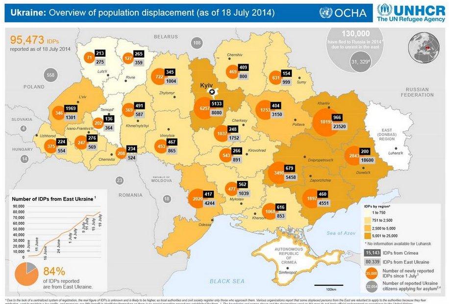 Число беженцев в Украине превысило 95 тыс. человек - ООН