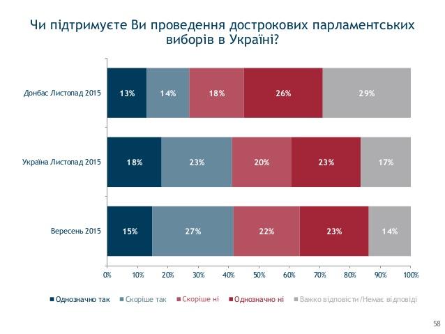 Мнения украинцев о досрочных выборах в Раду разделились