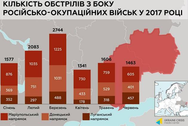 Сколько российских войск в Донбассе: инфографика от Генштаба