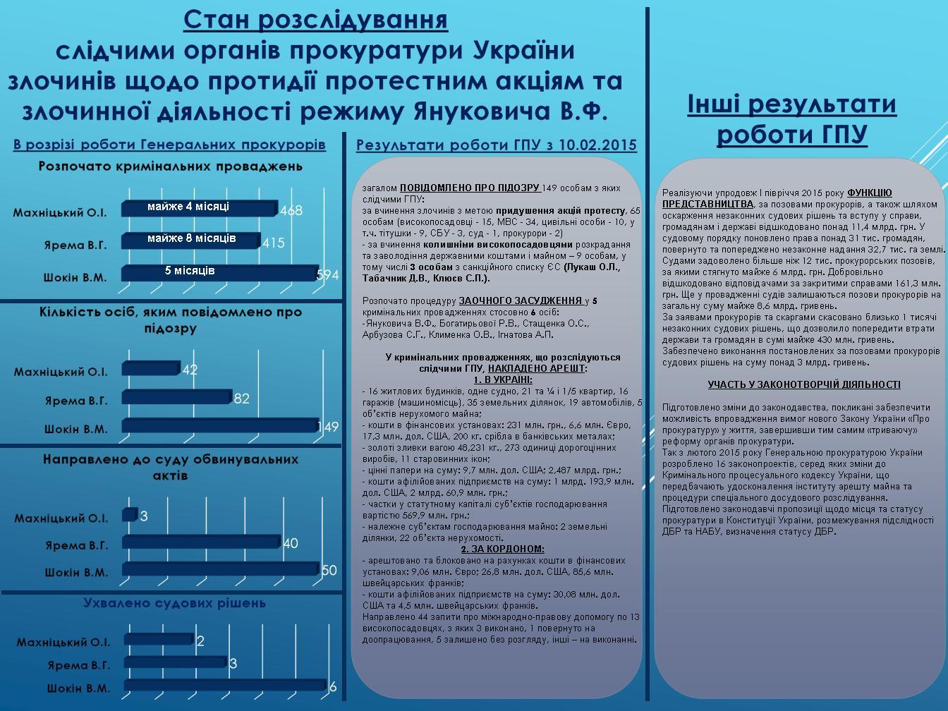Майдан и преступления режима Януковича: отчет Генпрокуратуры