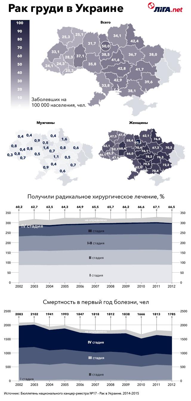 Берегите женщин. Почему рак груди в Украине - женская болезнь №1