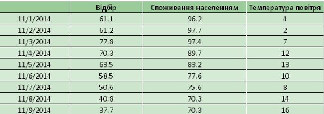 Украина сократила суточный отбор газа из ПХГ в два раза
