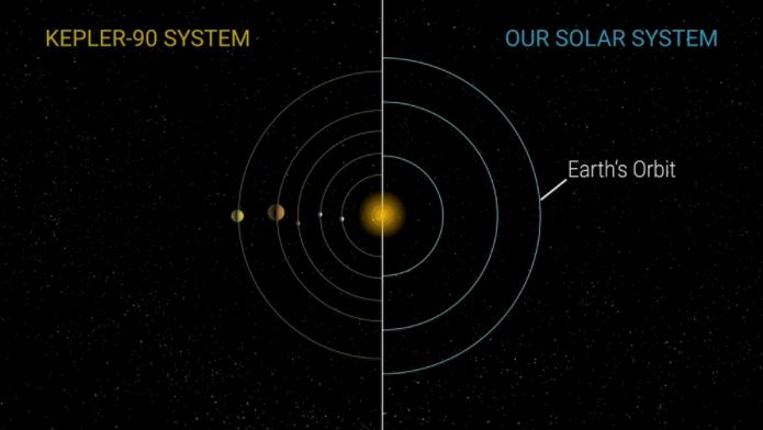 Тема дня. Как ученые нашли карликового близнеца Солнечной системы