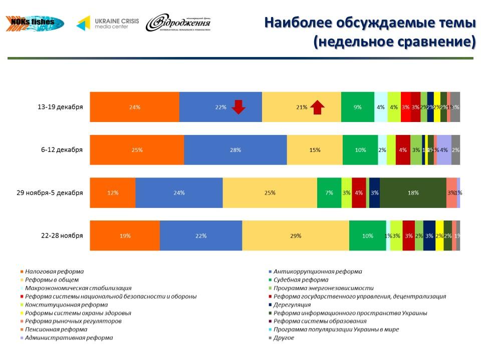 Рейтинг реформ (динамика 13-19.12).jpg