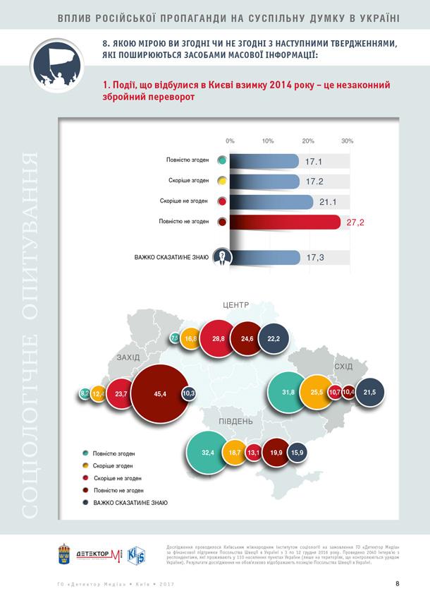 В Україні зростає дезорієнтація громадян: соціологічне опитування
