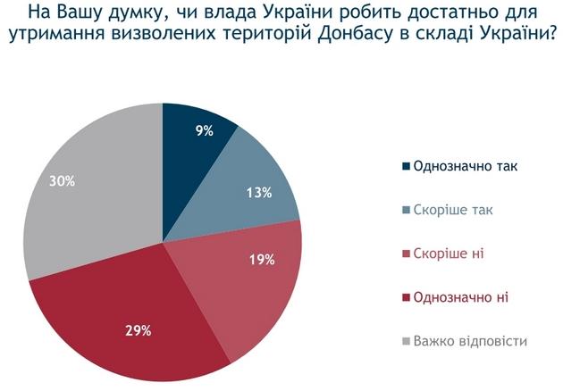 Власть мало делает для удержания освобожденного Донбасса - опрос