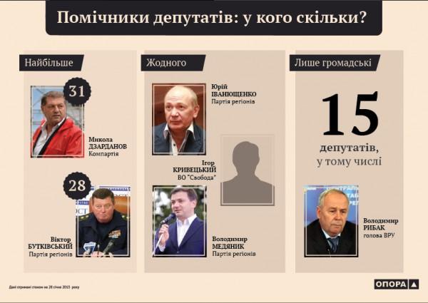 На помощников депутатов уходит 107 млн.грн. в год, - ОПОРА