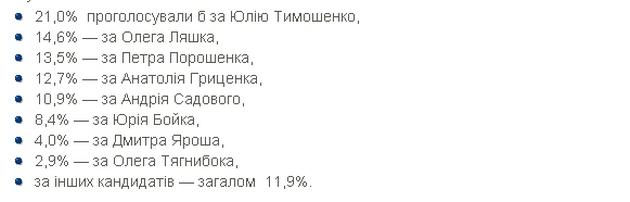 Тимошенко и Ляшко лидируют в президентском рейтинге - опрос