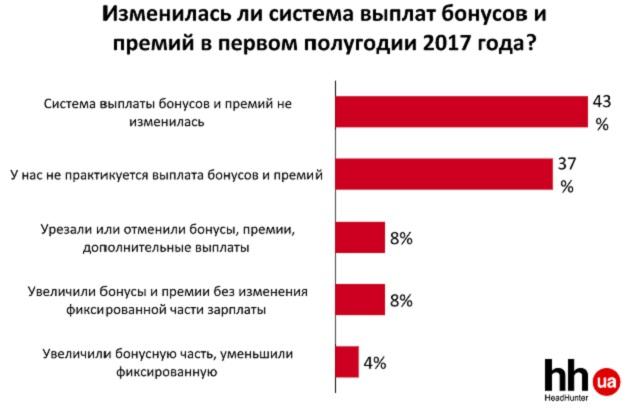 Стала известна заработная плата новых реформаторов Украинского государства
