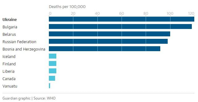 Украина является лидером по числу смертей от загрязнения воздуха