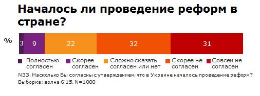 Украинцы не видят реальных результатов люстрации - опрос