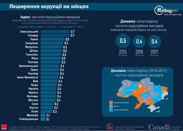 Украинцы определили самые комфортные города страны - опрос