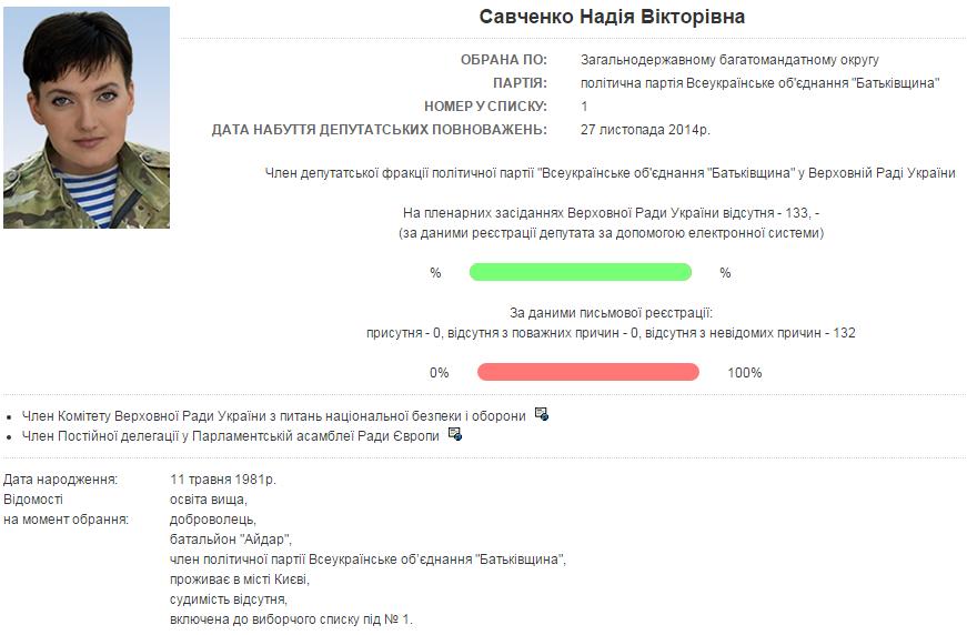 В Раде не видят уважительных причин отсутствия Савченко