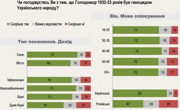 Мнение украинцев о Голодоморе как геноциде народа: данные опроса