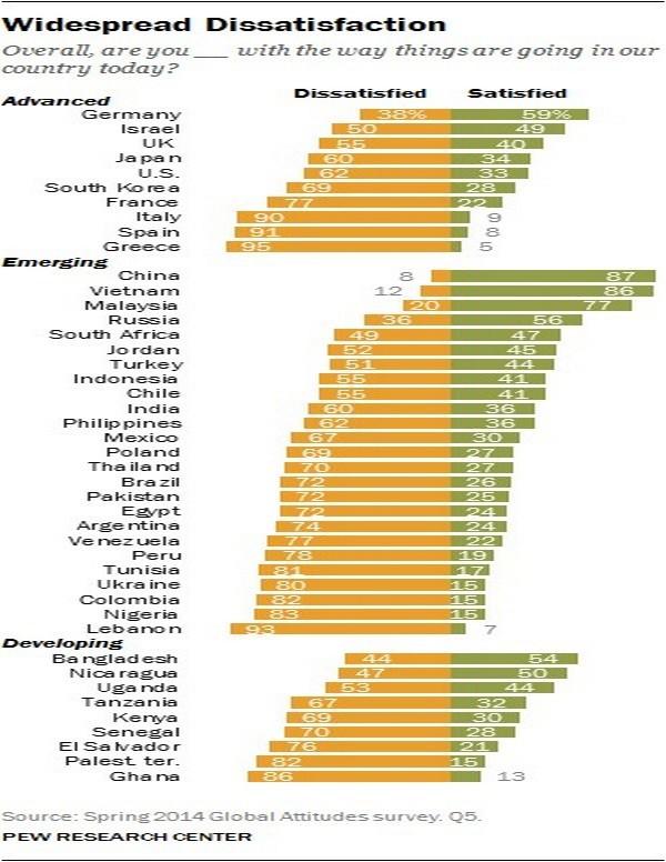 Большинство украинцев недовольны происходящим в стране - опрос