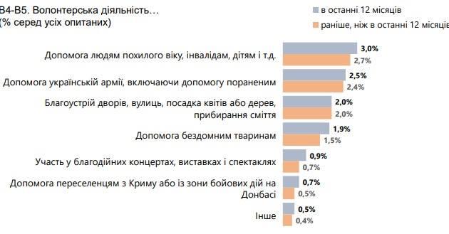 Кому украинцы готовы помогать в первую очередь: опрос