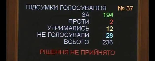 Верховная Рада не смогла отправить Кабмин в отставку
