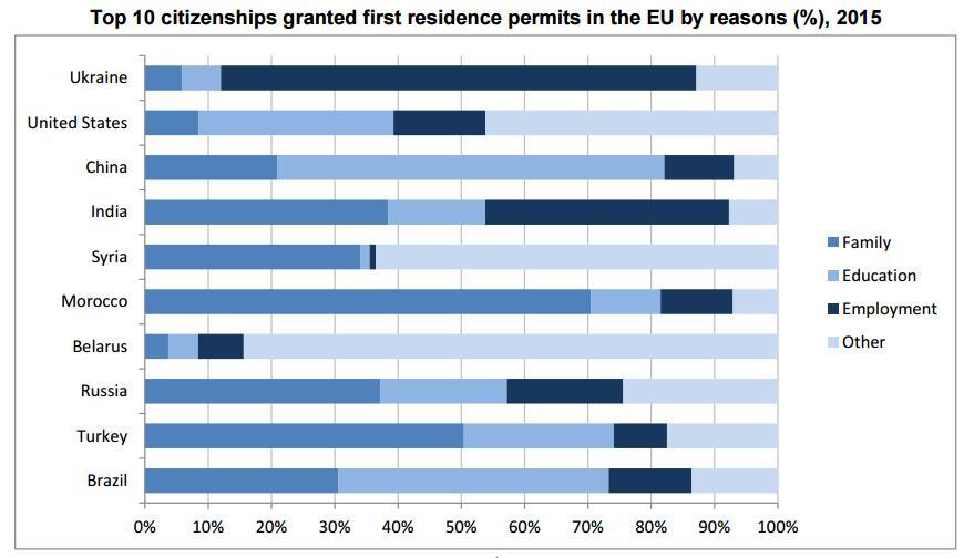 За год 500 тысяч украинцев оформили временное проживание в ЕС