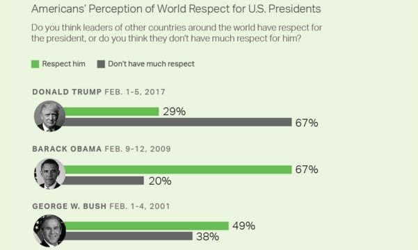 20 дней на посту: рейтинг Трампа в США продолжает снижаться