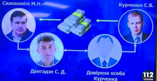 ГПУ: Саакашвили получил $500 тысяч от Курченко для акций протеста