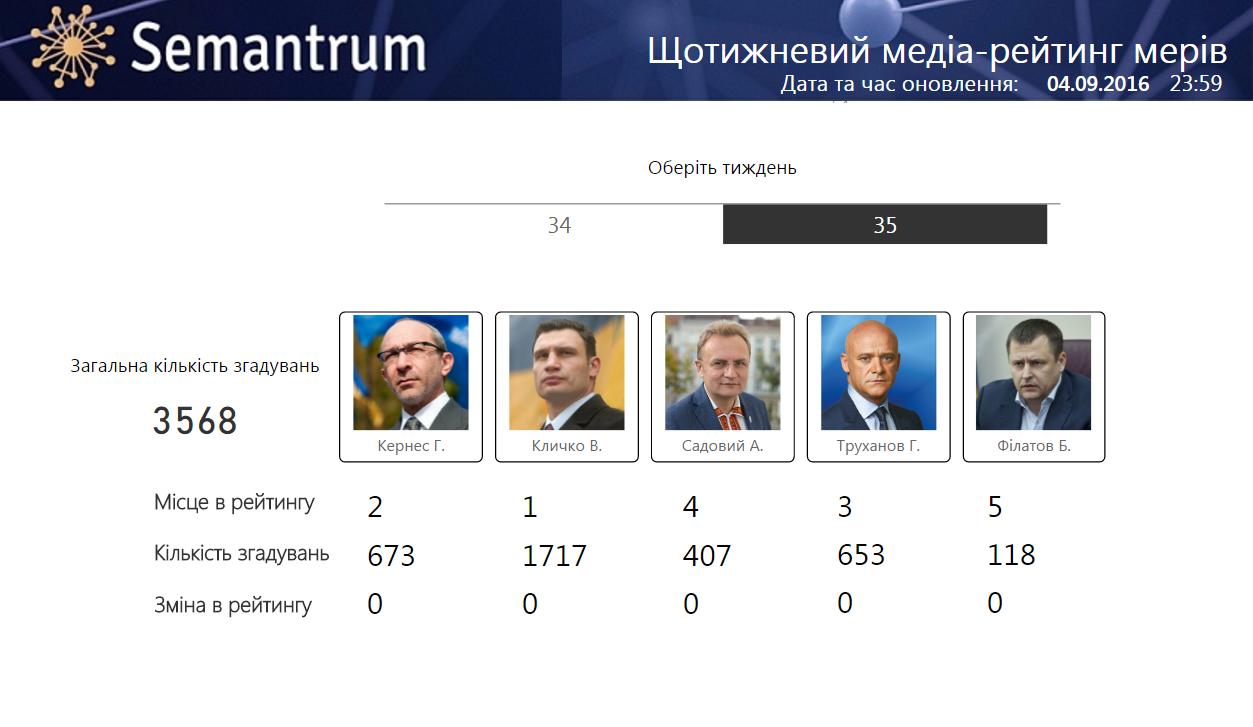 Назван самый упоминаемый мэр в украинских медиа за неделю