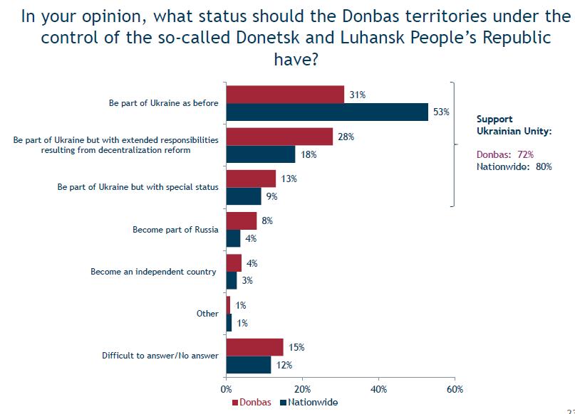 Жители Донбасса против отделения от Украины - опрос
