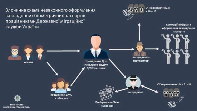 "Как в ГМС ""зарабатывали"" на биометрических паспортах: инфографика"