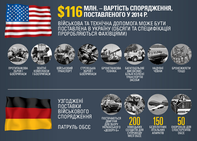 Какое оружие могут поставить Украине страны НАТО: инфографика