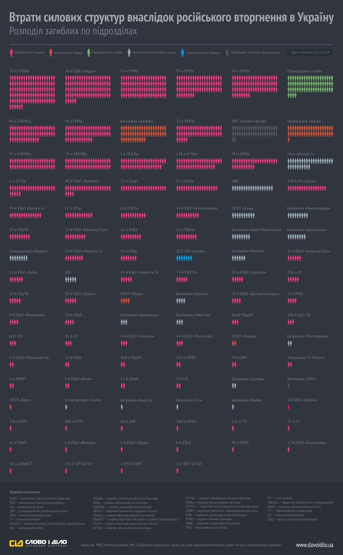 Потери сил АТО в войне за Донбасс по подразделениям: инфографика