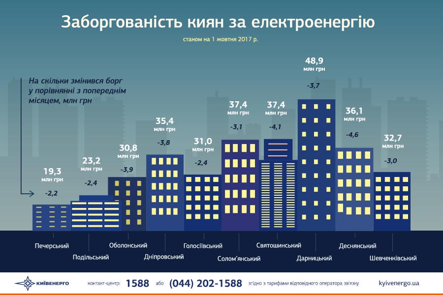 Киевэнерго грозится отключить Киевводоканал из-за огромного долга